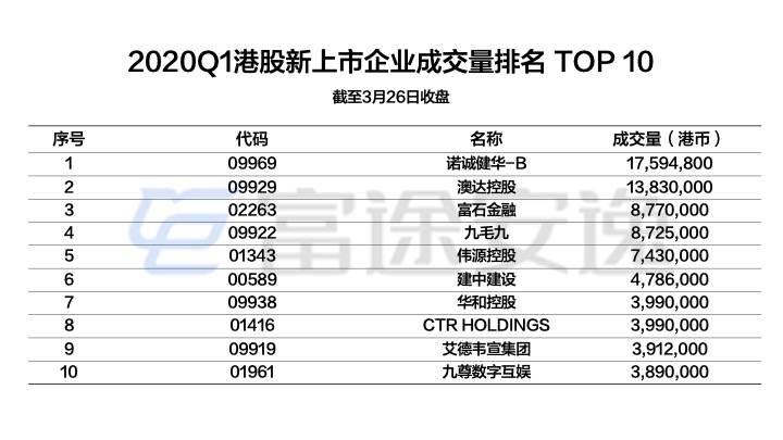 配图16:2020Q1港股新上市企业成交量培明TOP10.jpeg.jpeg