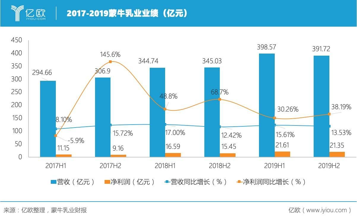 亿欧:2017-2019蒙牛乳业业绩