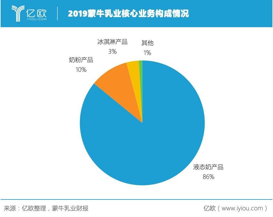 亿欧:2019蒙牛乳业中央营业组成情况