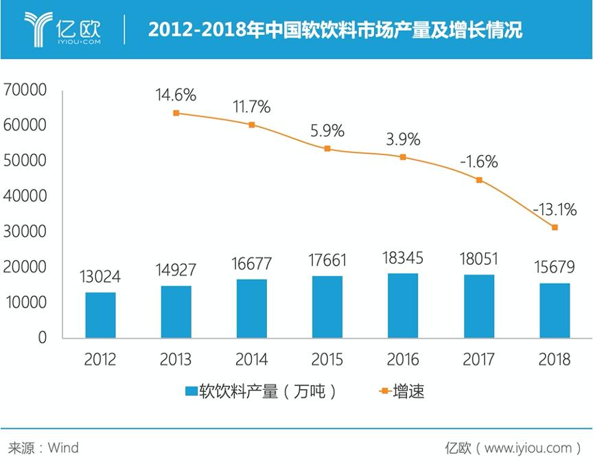 2012-2018年中国柔饮料市场产量及添长情况