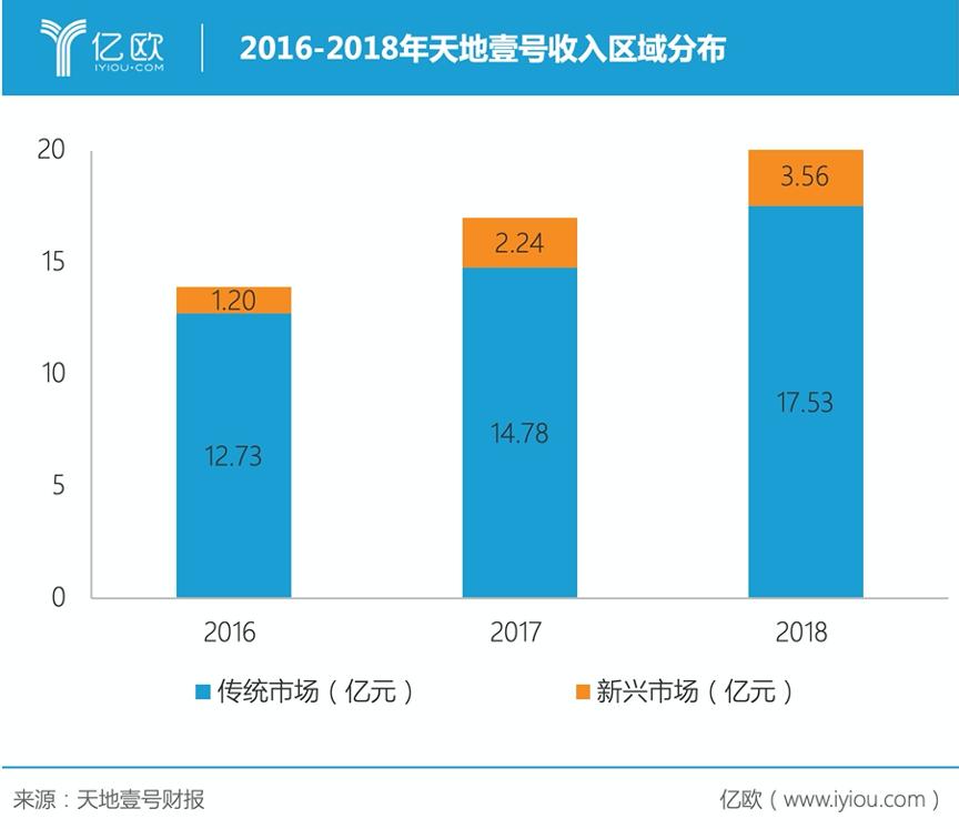 2016-2018年天地壹号收好区域分布