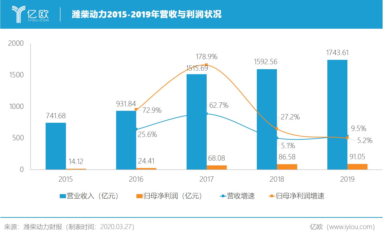 潍柴动力2015-2019年营收与利润状况