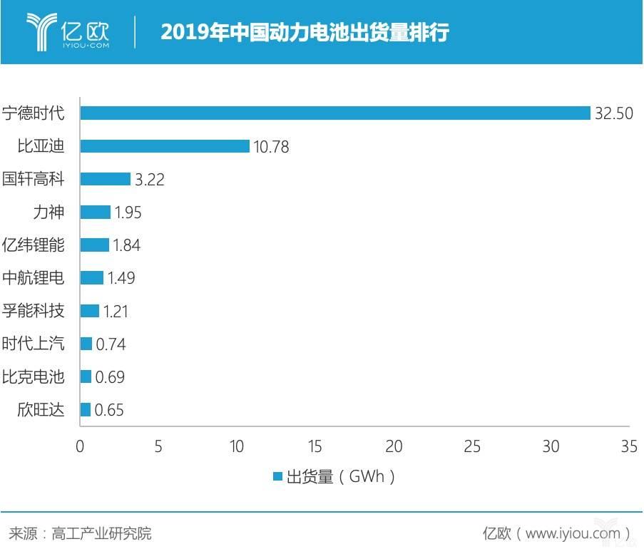 2019年中国动力电池出货量排走
