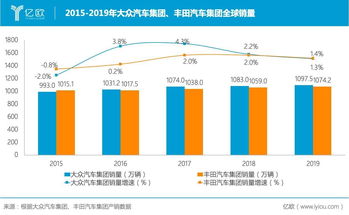 2015-2019年大多汽车集团、丰田汽车公司全球销量