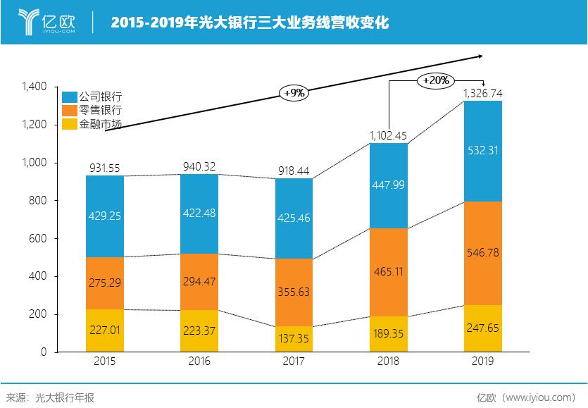 2014-2019年光大银走三大业务线营收转折