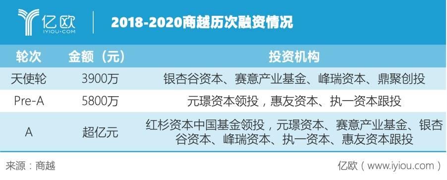 亿欧:2018-2020商越历次融资情况