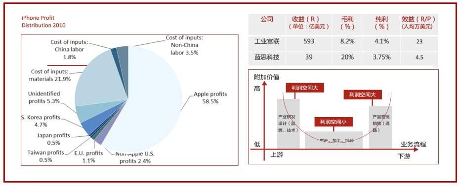 代工和加工企业在苹果产业链的价值分配