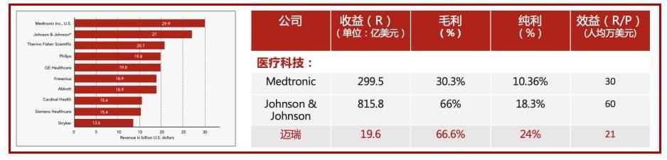 医疗科技领域国产品牌与国外品牌的对比