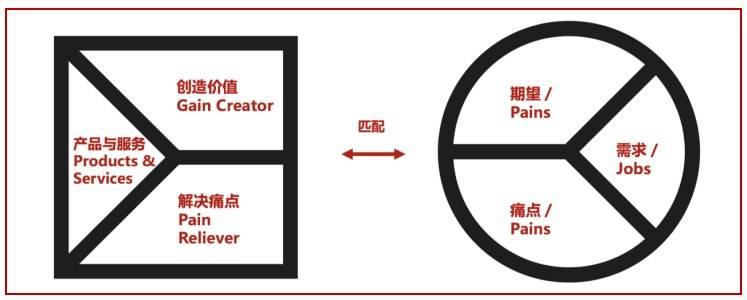 1.理解行业与客户,2.打磨产品与服务使之能匹配客户需求