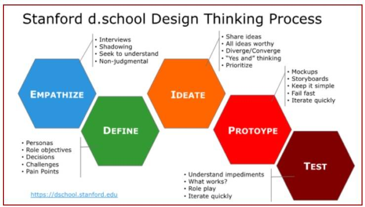 用设计思维去寻找和定义问题