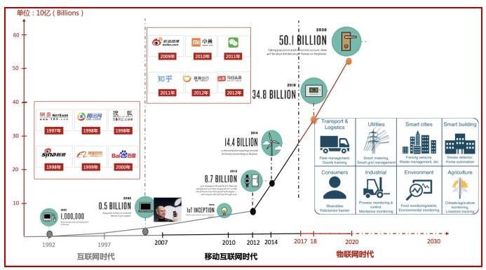 产业变革3:  物联网与智能时代 (机器人时代)