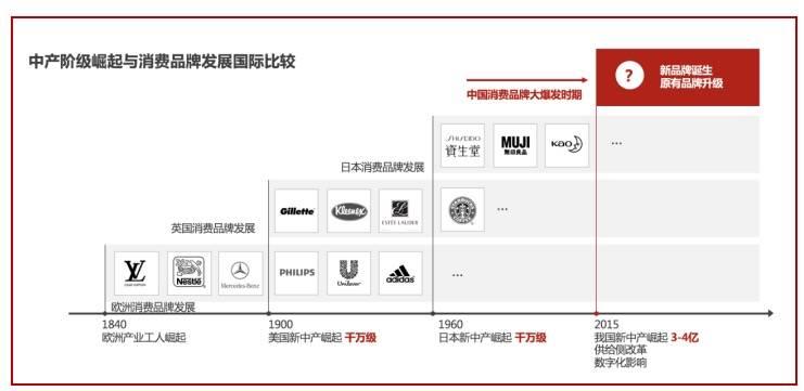 产业变革4: 中国品牌消费市场崛起(新兴市场)