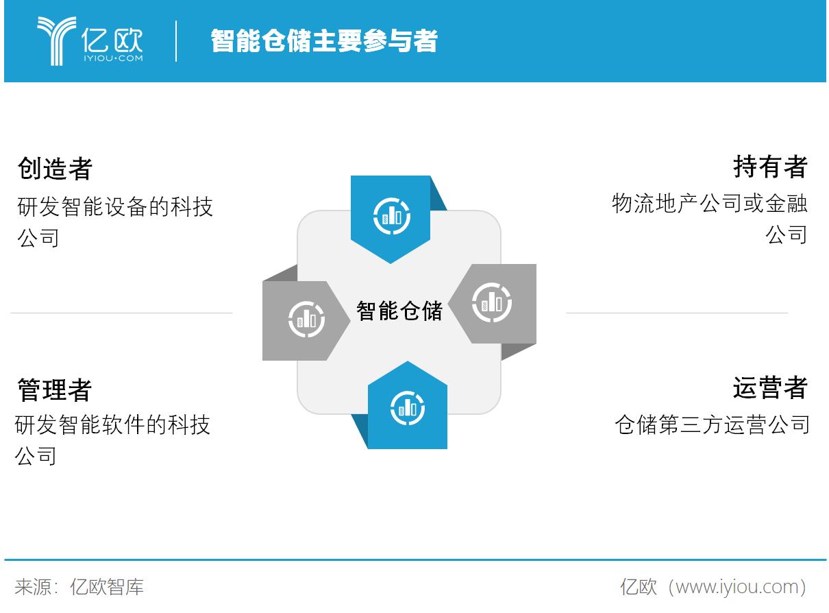 億歐智庫:智能倉儲主要參與者