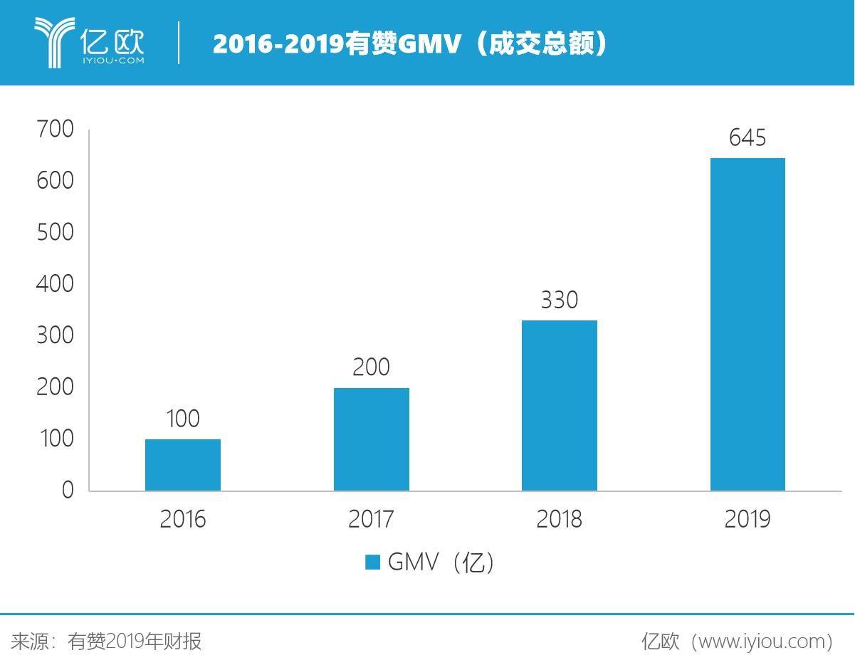 2016-2019有赞GMV.png