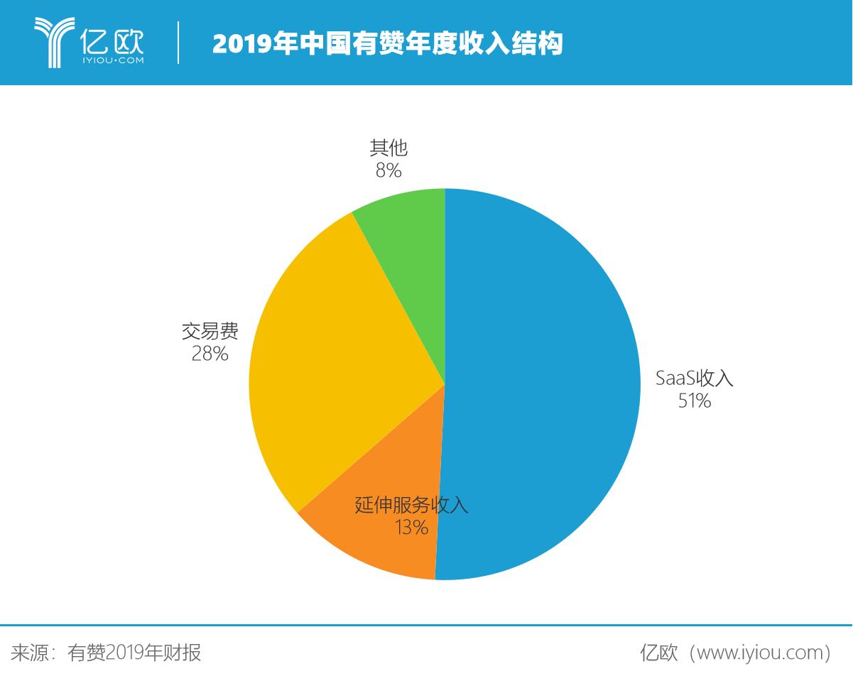2019年中国有赞年度收入结构.png