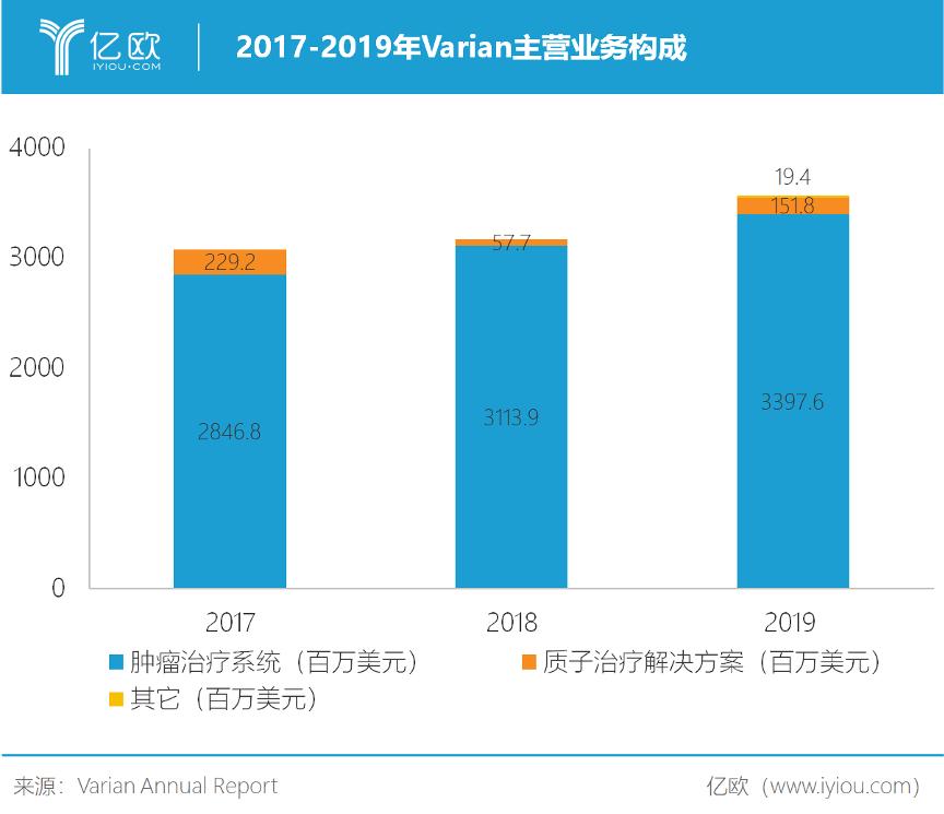 2017-2019年Varian主买卖务构成