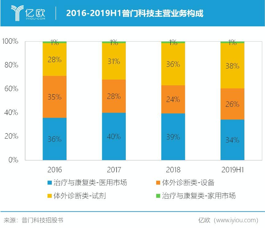 2016-2019H1普门科技主买卖务构成