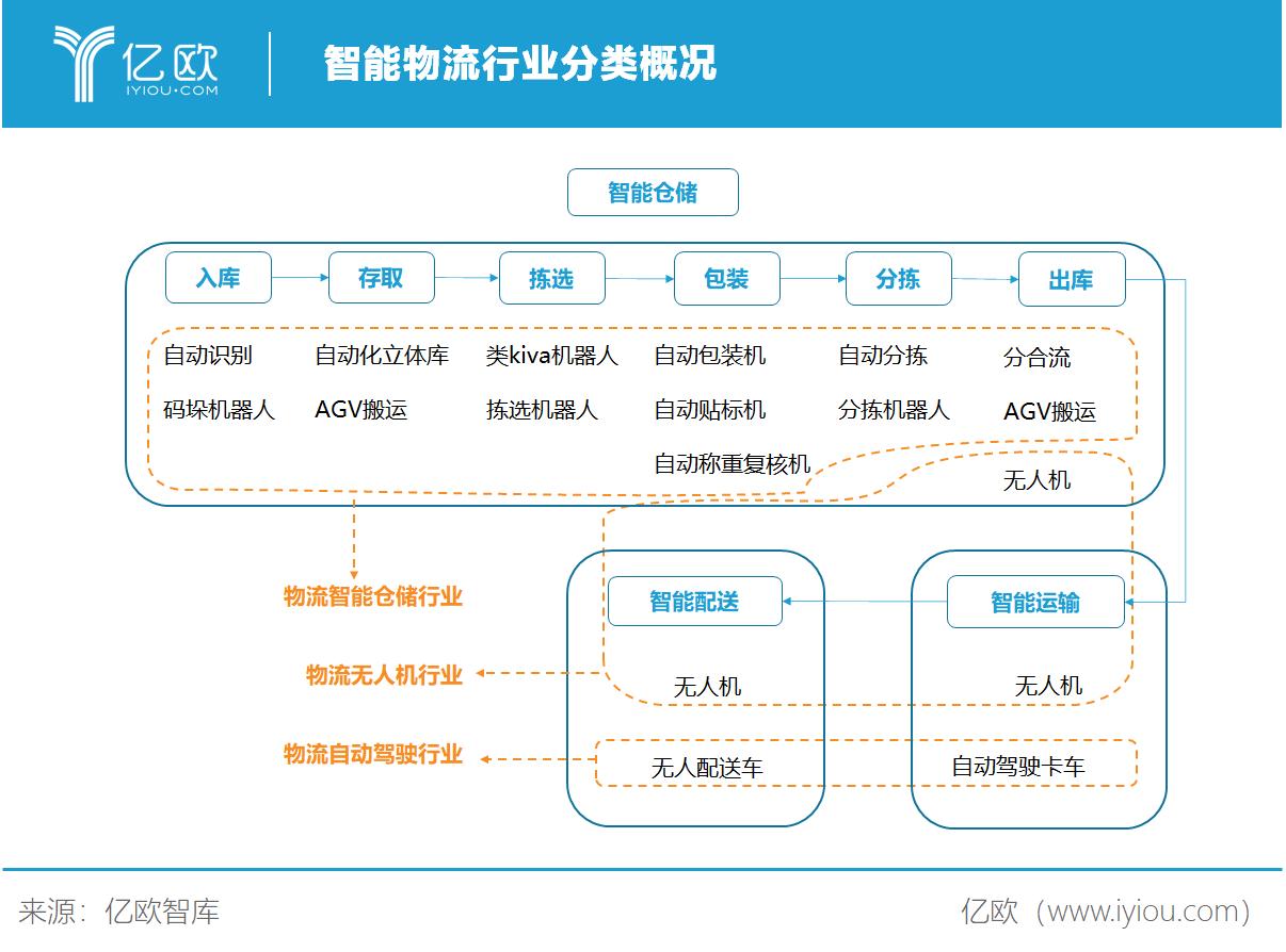 億歐智庫:智能物流行業分類概況