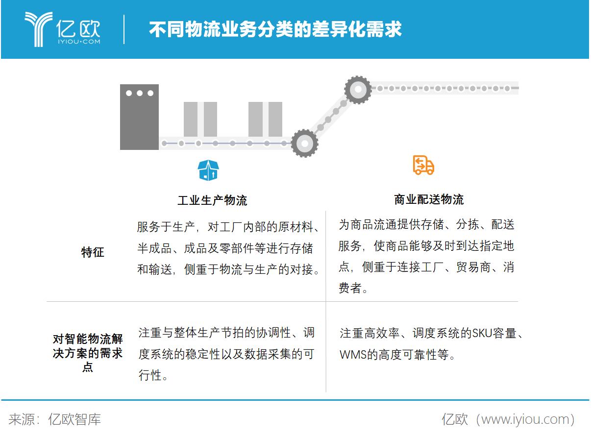 億歐智庫:不同物流業務分類的差異化需求