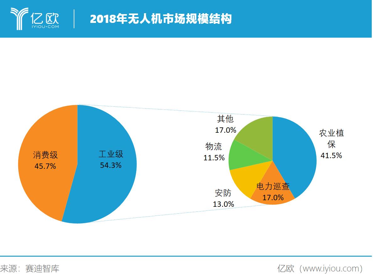 億歐智庫:2018年無人機市場規模結構