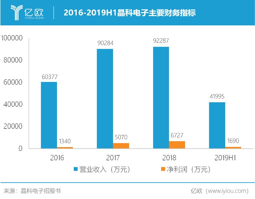 2016-2019H1晶科电子主要财务指标