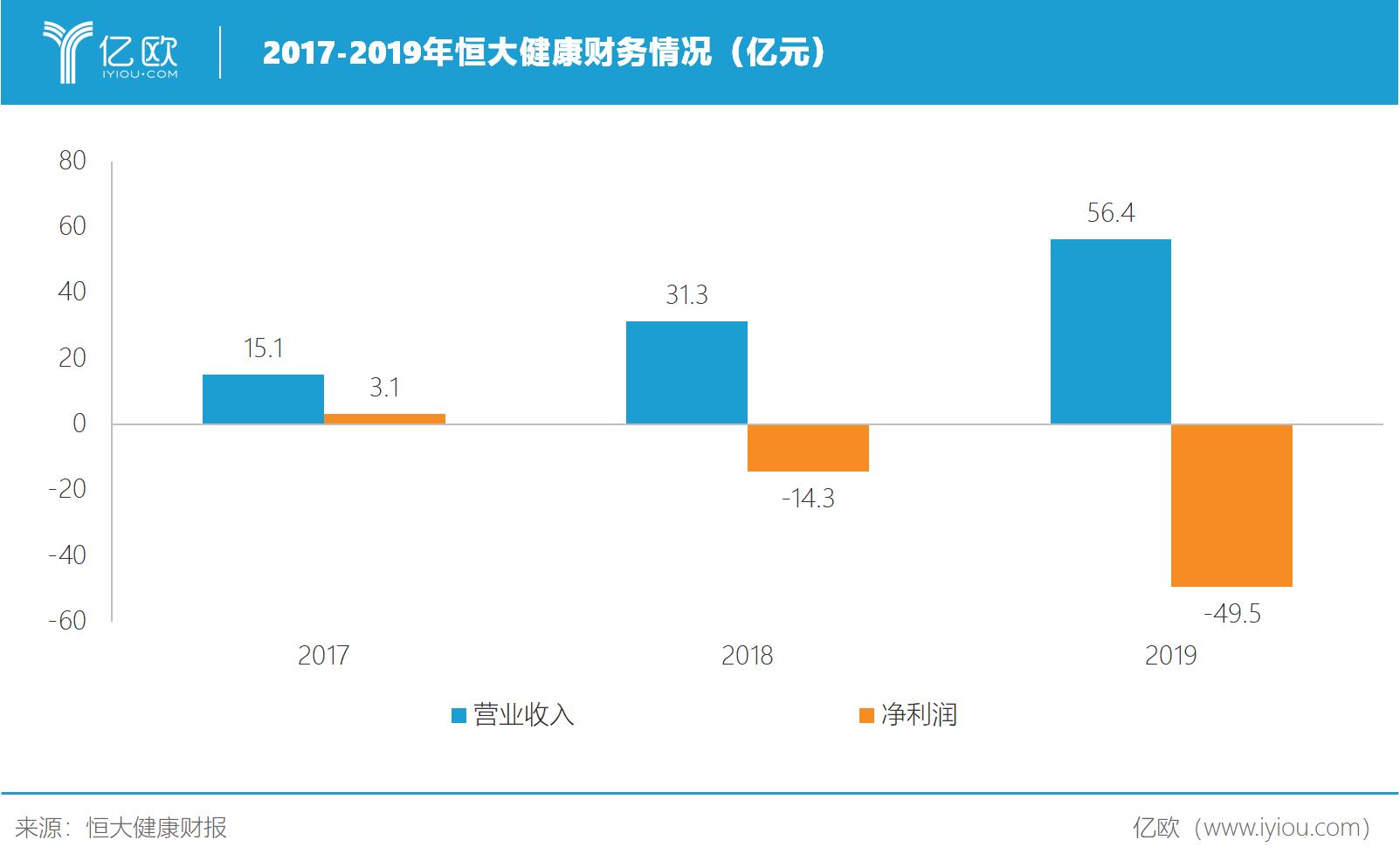 2017-2019年恒大健康财务情况(亿元)