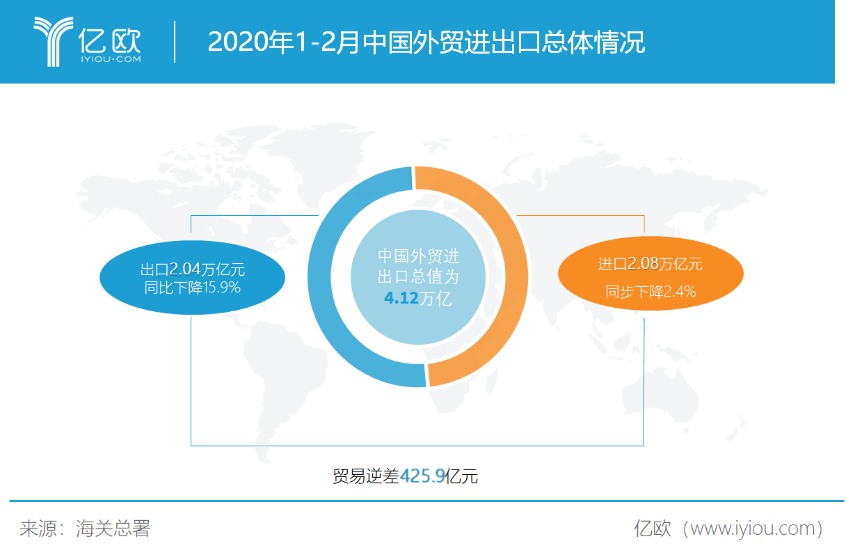 2020年1-2月中国外贸进出口总体情况