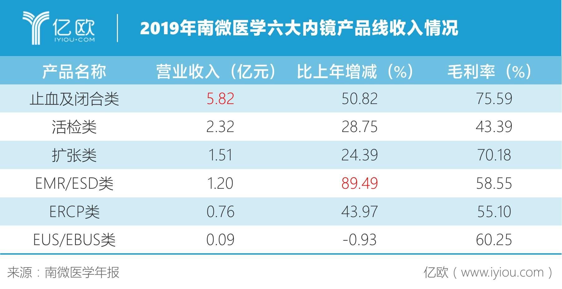 2019年南微医学六大内镜产品线收入