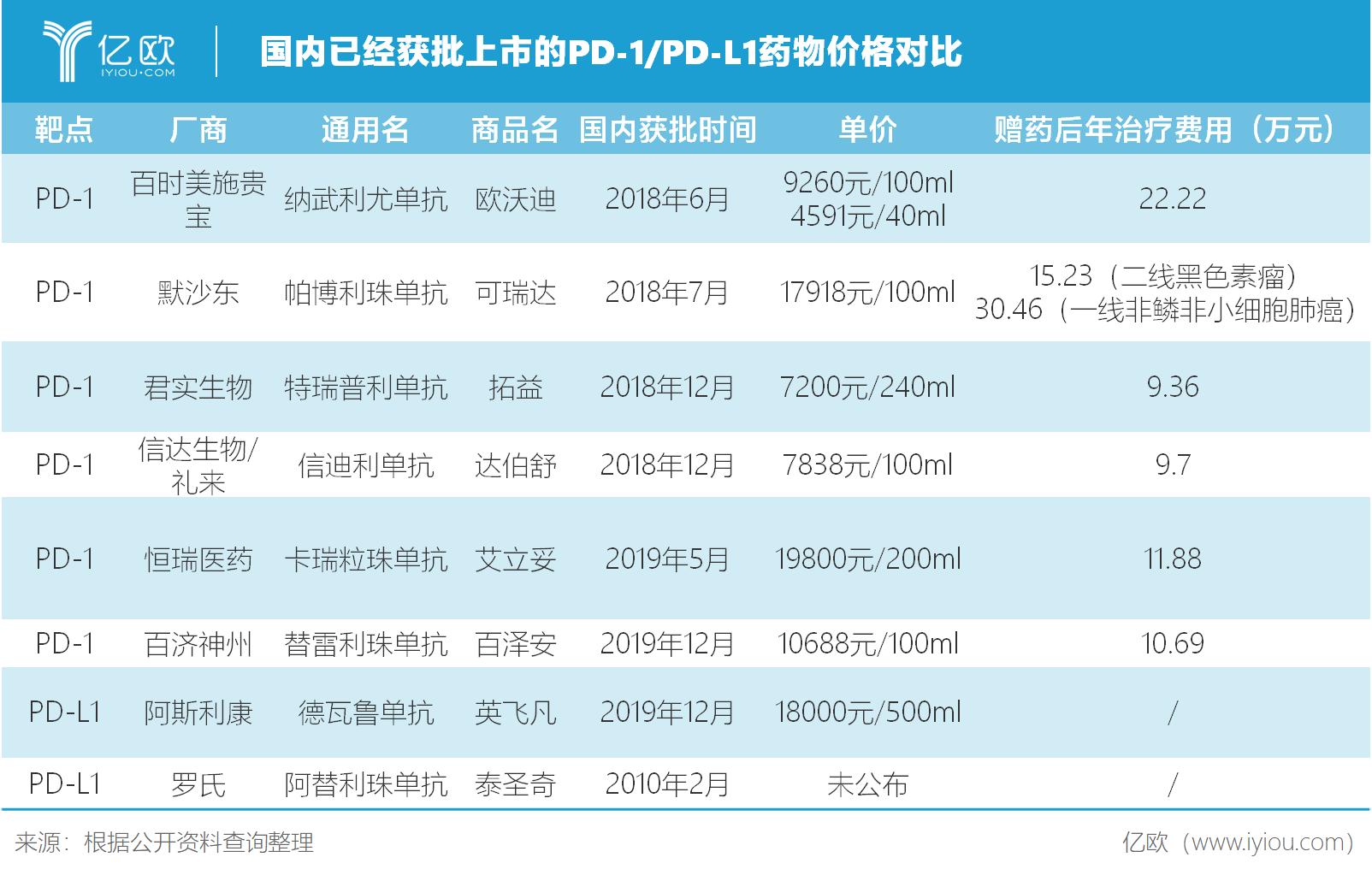 国内已上市PD-1/PD-L1价格对比