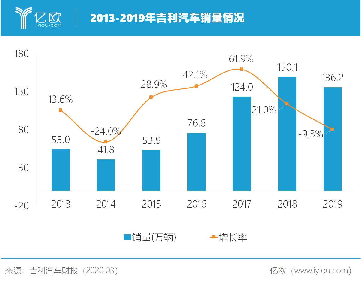 2013-2019年吉利汽车销量情况