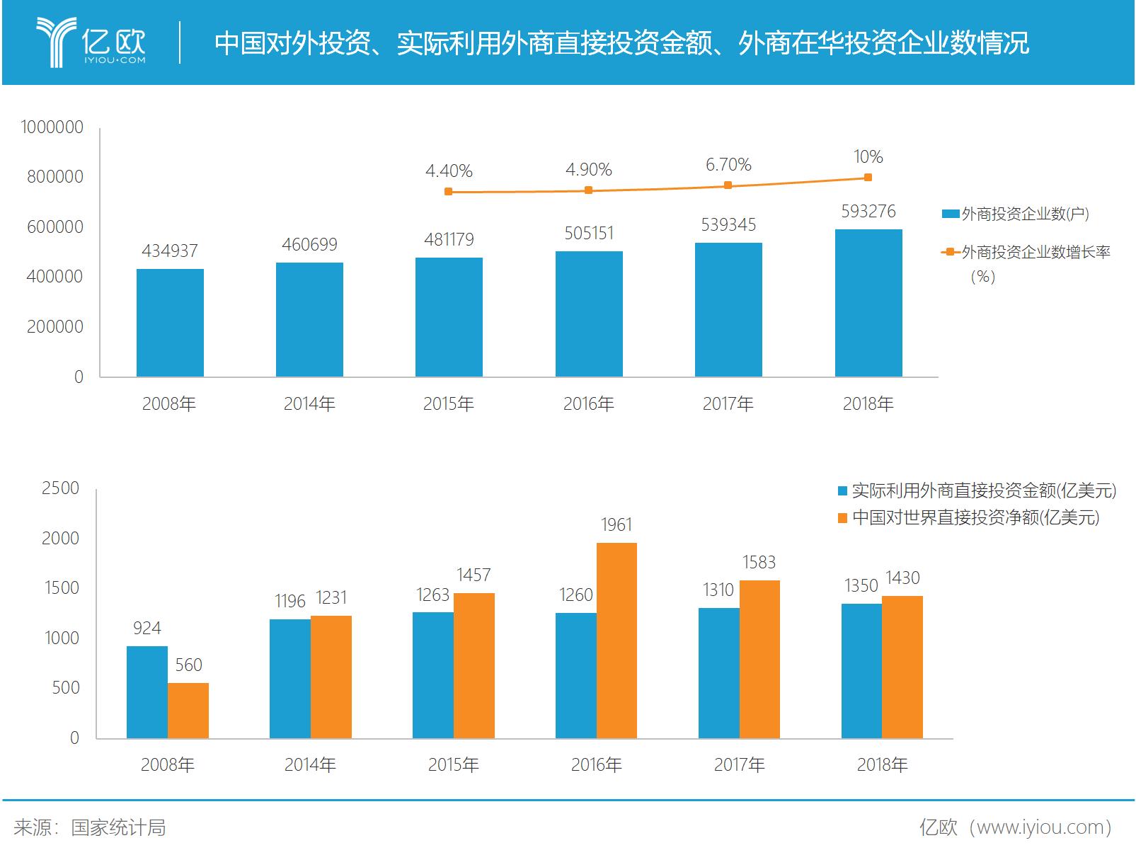 中国对外投资情况