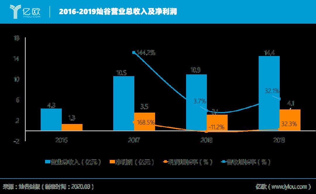 2016-2019灿谷交易总收好及净收好