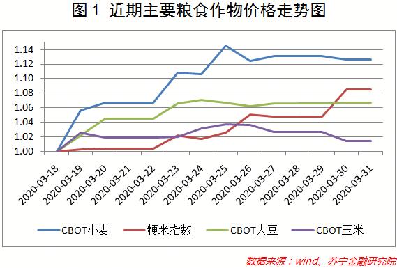 近期主要粮食作物价格走势图