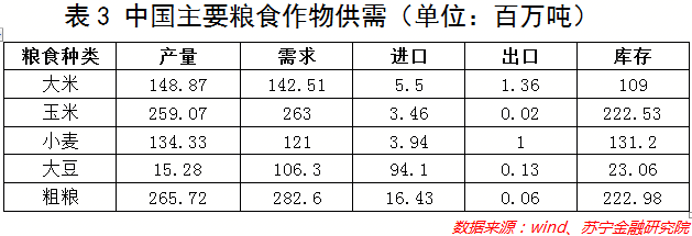 中国重要粮食作物供需