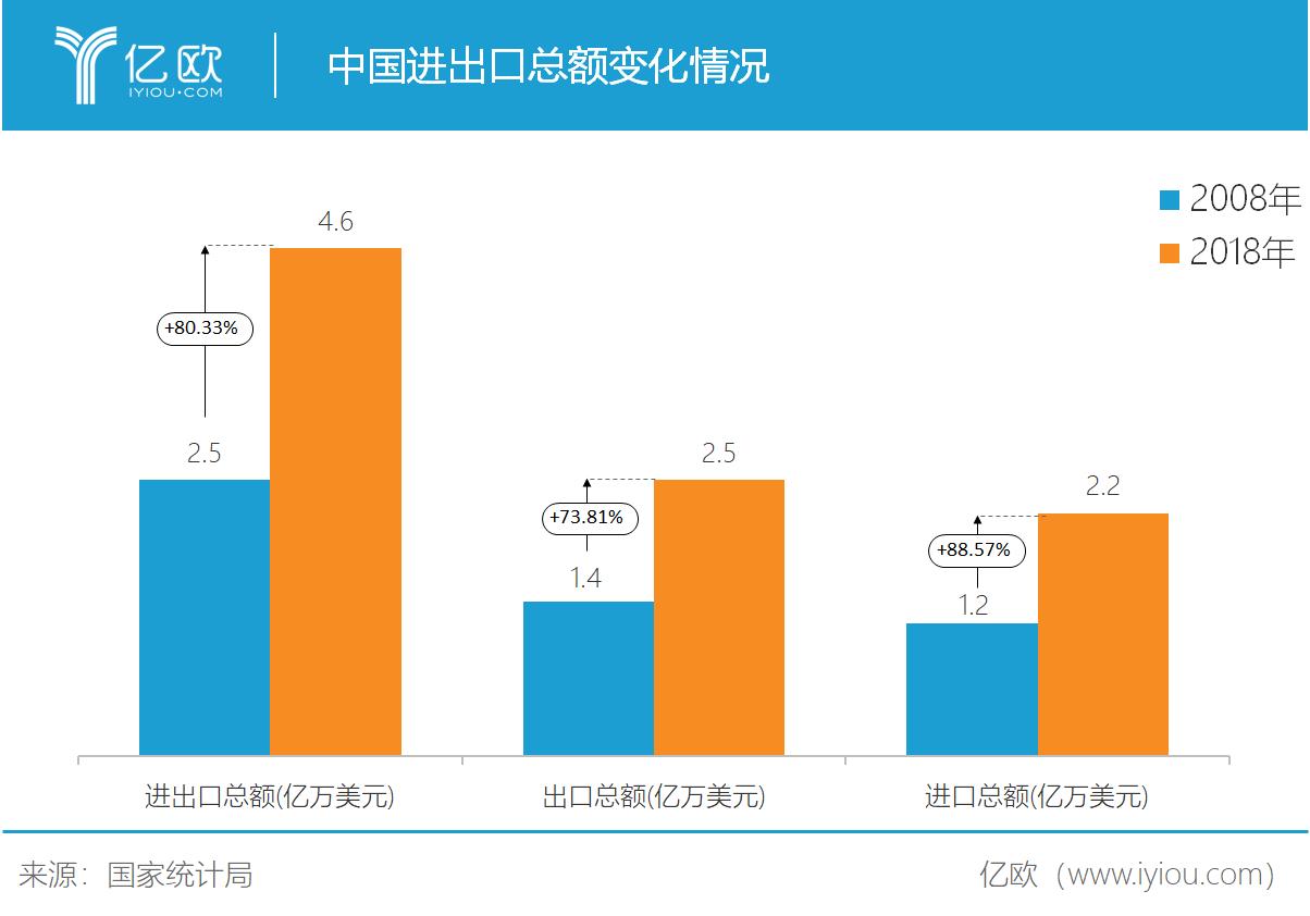 中国进出口总额转折情况