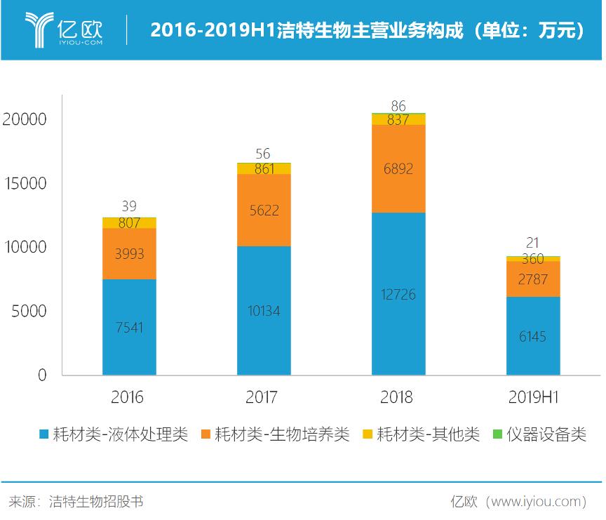 2016-2019H1洁特生物主买卖务组成