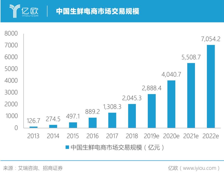 中国生鲜电商市场交易规模