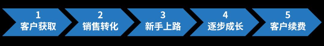 SaaS深度 創新(xin)模式才有(you)xie)號 hua)開