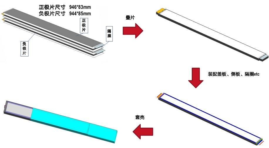 比亚迪刀片电池组织原理