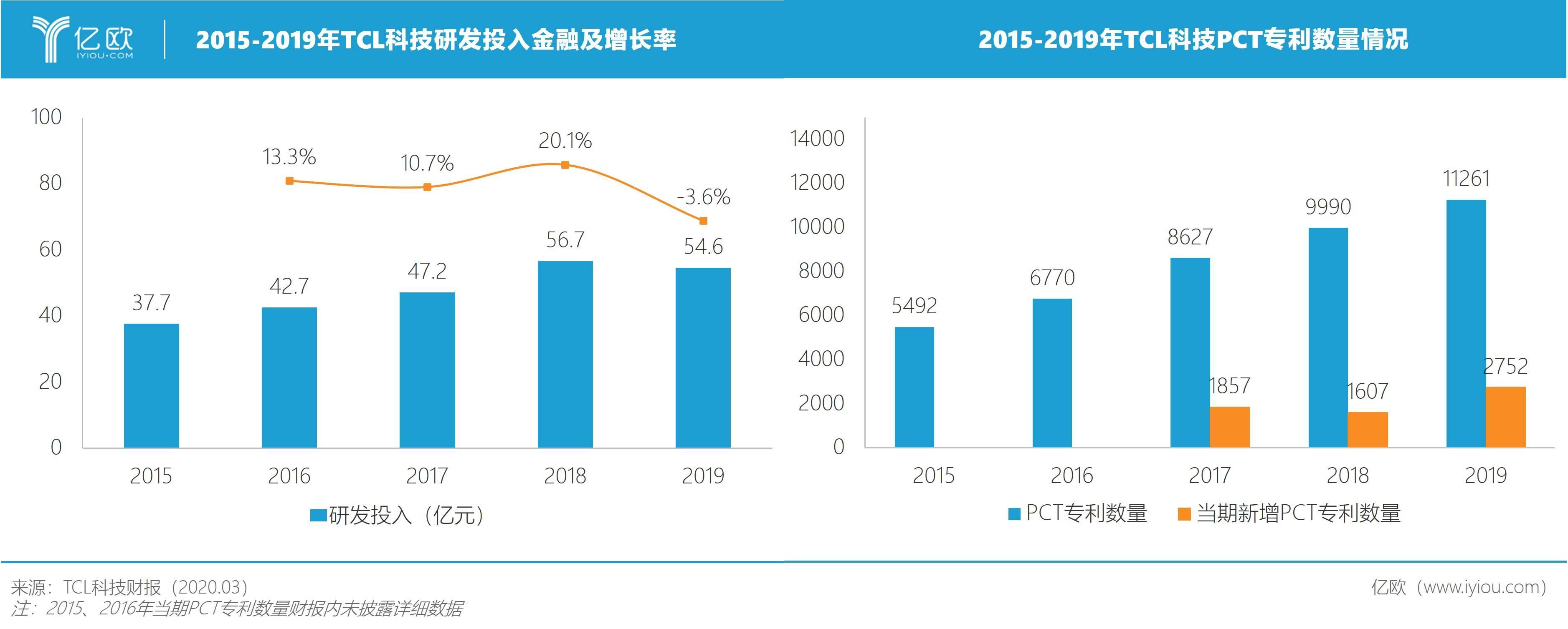 TCL科技研发投入及PCT专利数目
