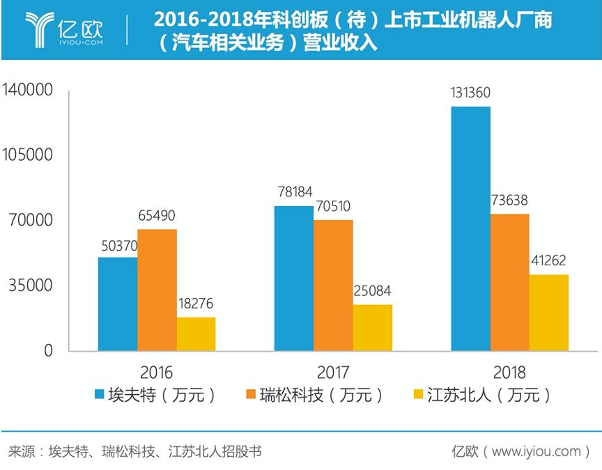 2016-2018年科创板(待)上市工业机器人厂商(汽车相关业务)营业收入
