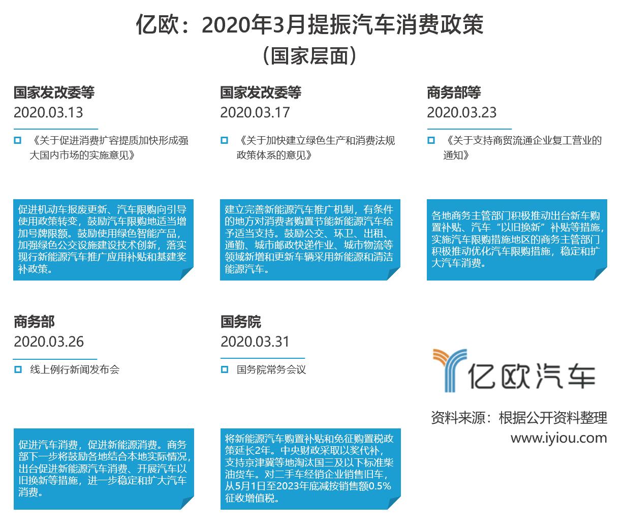 3月汽车消费政策(国家)