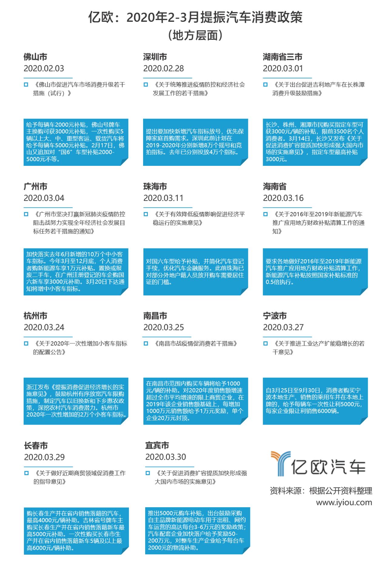 2-3月汽车消费政策(地方).png