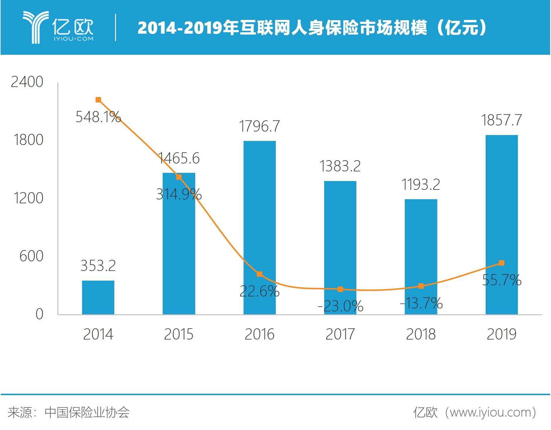 2014-2019年互联网人身保险市场规模(亿元)