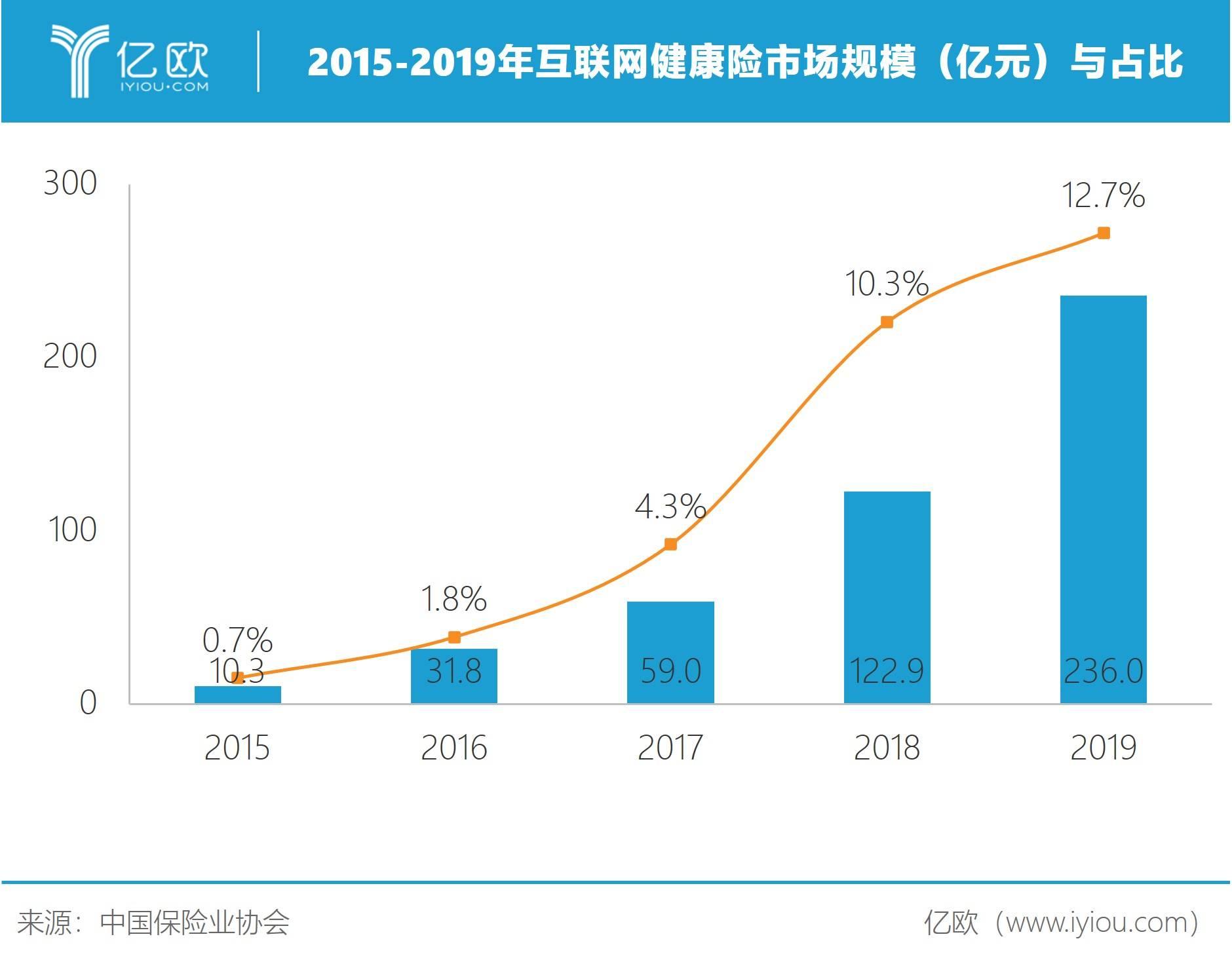 2015-2019年互联网健康险市场规模(亿元)与占比