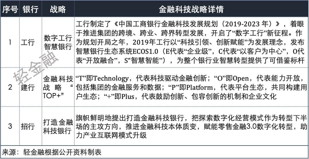 表1:工行、建行、招行金融科技戰略詳情