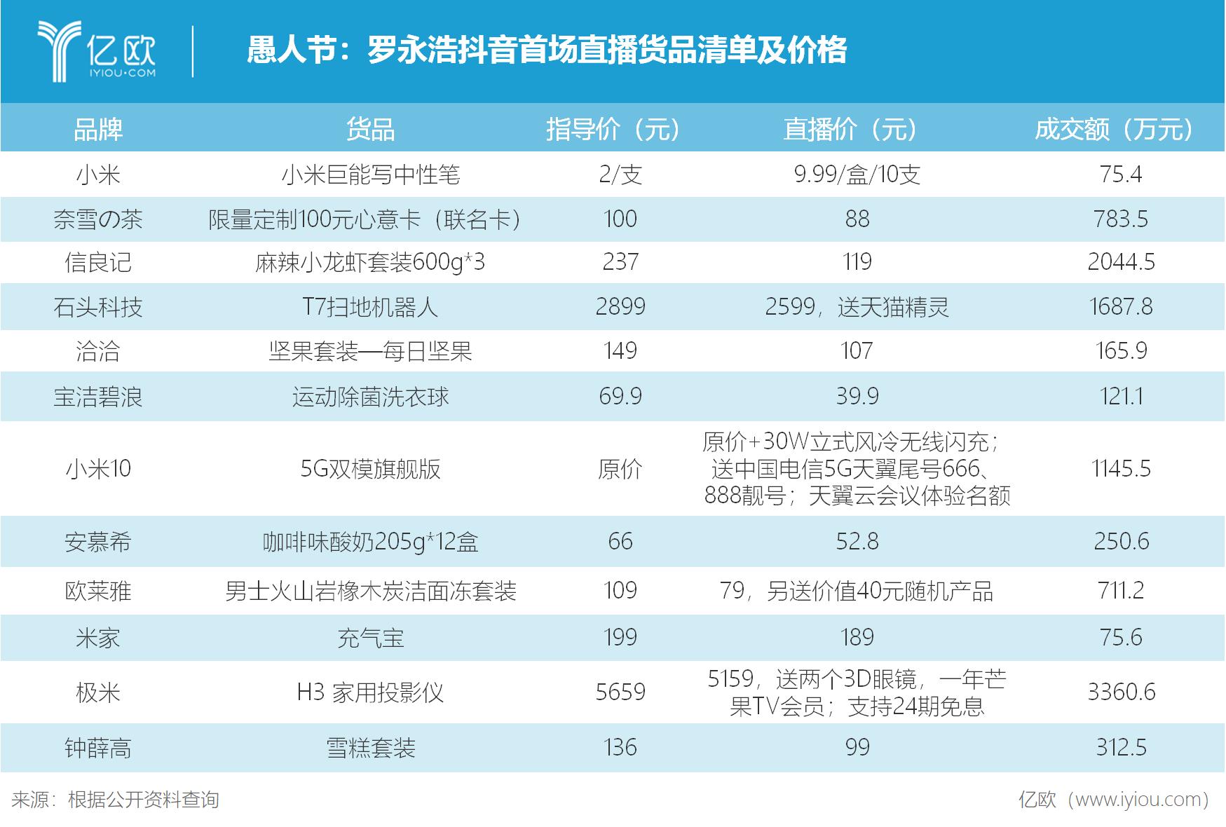 愚人节:罗永浩抖音首场直播货品清单及价格
