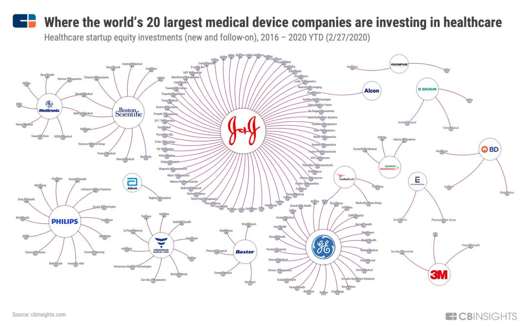 16 家医疗器械公司在健康医疗周围的投资版图