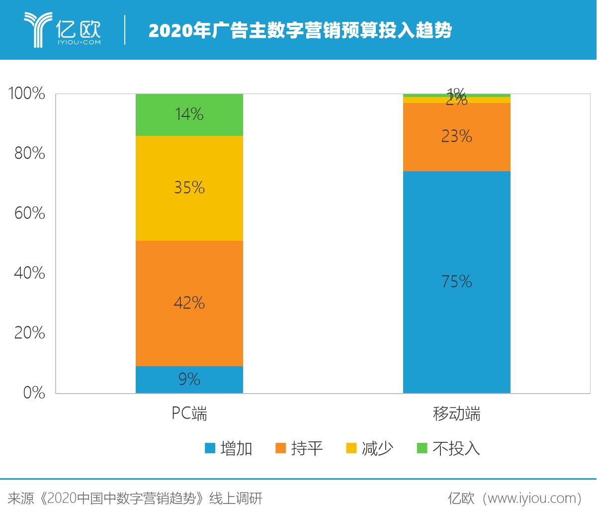 營銷(xiao)官預(yu)算變少的2020年,營銷(xiao)雲迎機(ji)遇