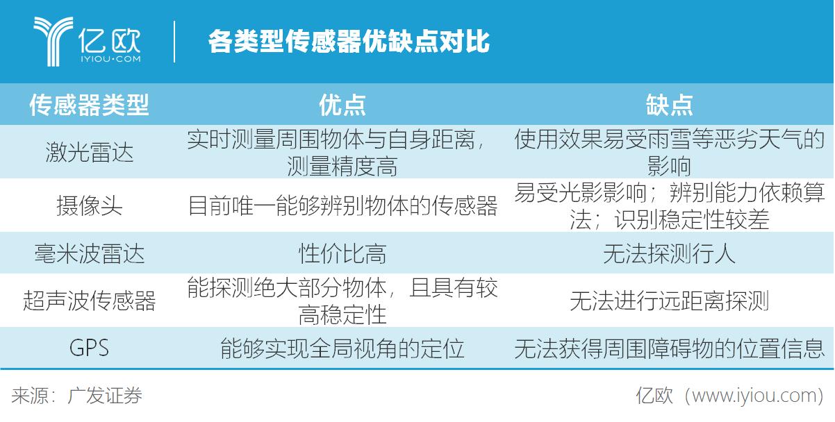 亿欧智库:各类型传感器优缺点对比